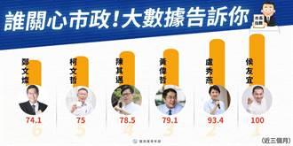 獨/臉書大數據分析六都市長指數 排名曝光