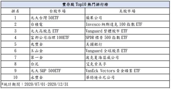 豐存股Top10熱門排行榜(永豐金證券提供)