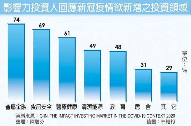 影響力投資人回應新冠疫情欲新增之投資領域