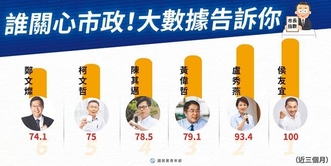 臉書社群六都市長指數排行榜。(國民黨青年部提供)