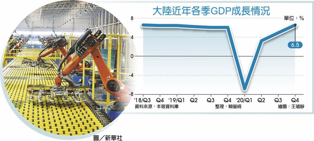 大陸近年各季GDP成長情況圖/新華社