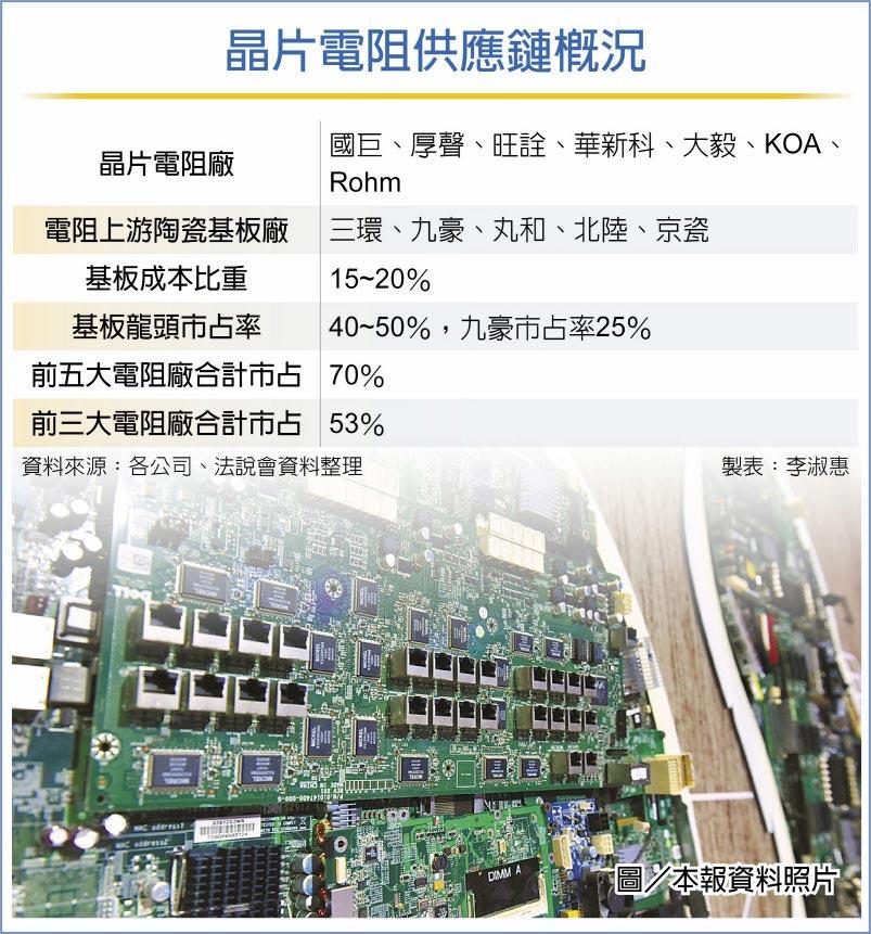 晶片電阻供應鏈概況圖/本報資料照片