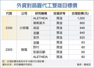 台積電→1,000元、聯電→63元 晶圓雙雄 外資喊出新天價