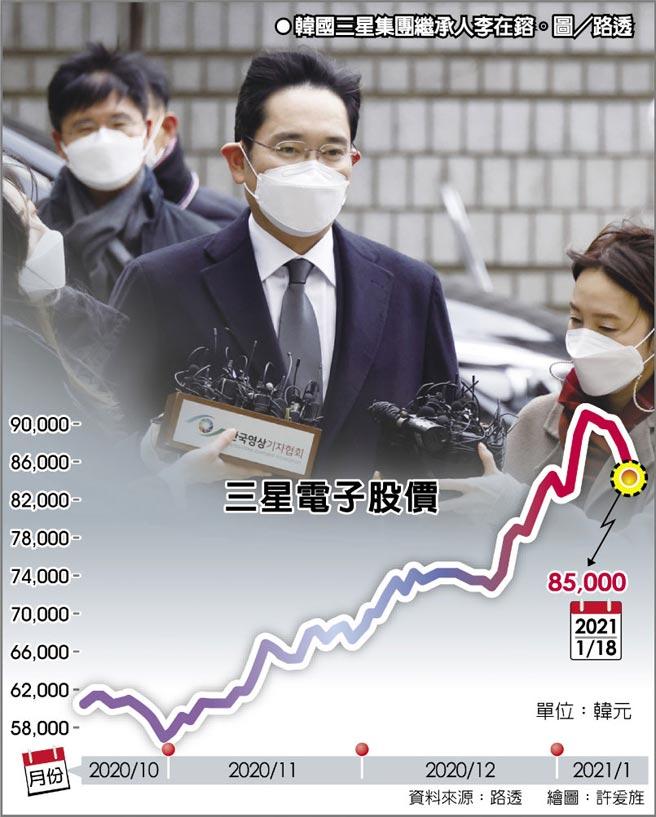 三星電子股價  韓國三星集團繼承人李在鎔。圖/路透