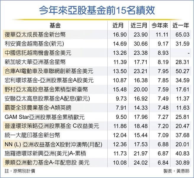 今年来亚股基金前15名绩效