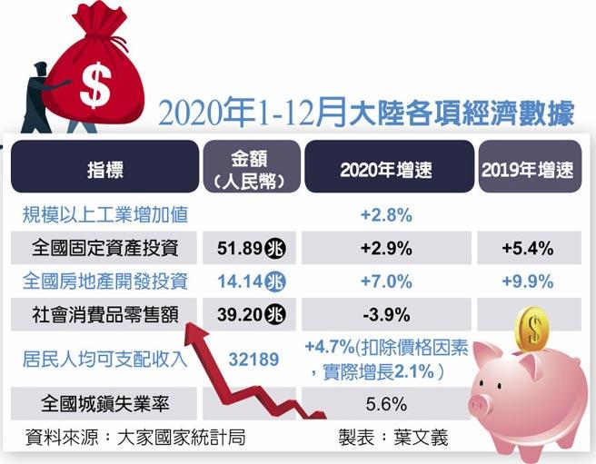 2020年1-12月大陸各項經濟數據