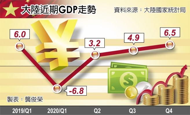 大陸近期GDP走勢