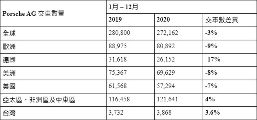 Porsche 2020全球銷售表現強勁 台灣市場持續增長