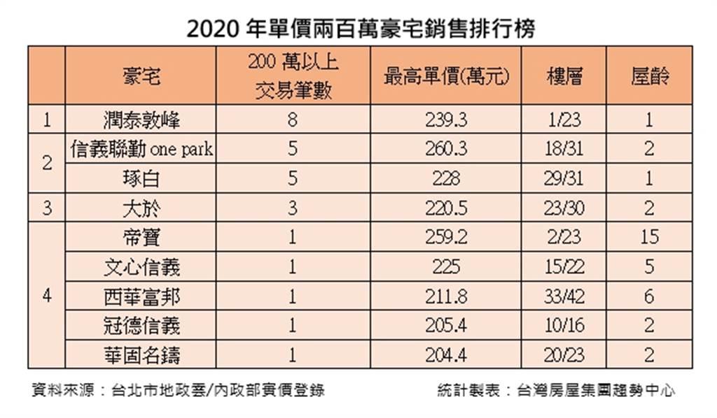 2020年單價200萬豪宅銷售排行榜