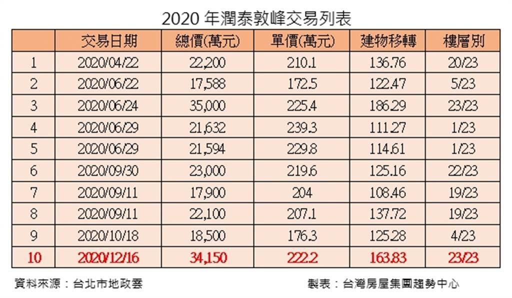 2020年潤泰敦峰交易列表