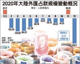 陸外匯占款 去年減千億人民幣