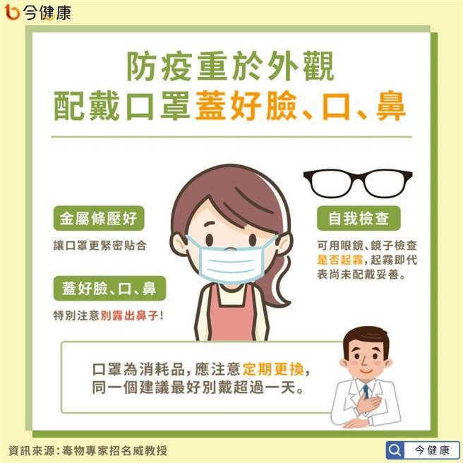 防疫重於外觀,配戴口罩時要蓋好臉、口、鼻。(圖/今健康提供)