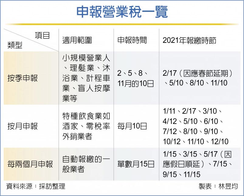 申報營業稅一覽