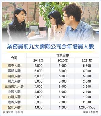 九大壽險 今年要增員近2.9萬人