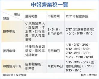 營業稅按季、月申報 展延到2月17日