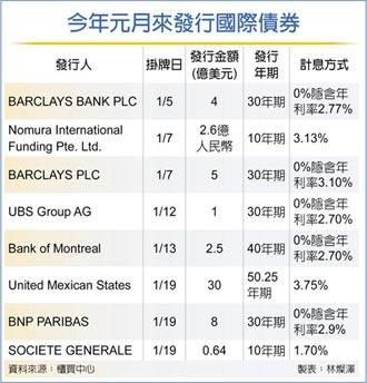國際債市規模5.66兆 首度超越公債市場