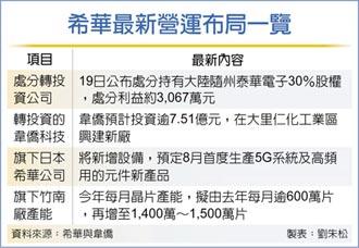 希華 售泰華電子3成股權
