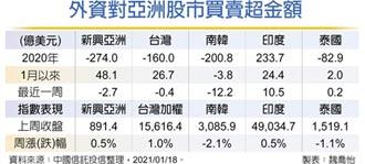 新興亞股旺 台股登今年吸金王