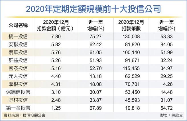 2020年定期定額規模前十大投信公司