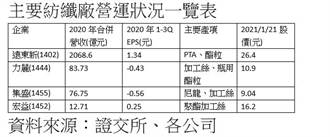 油價上漲帶動紡纖產品價格升 產業景氣首季預期「淡季不淡」