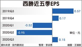 西勝投資品睿綠能 攻二輪電動車