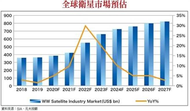 全球卫星市场预估。(图/理财周刊提供)