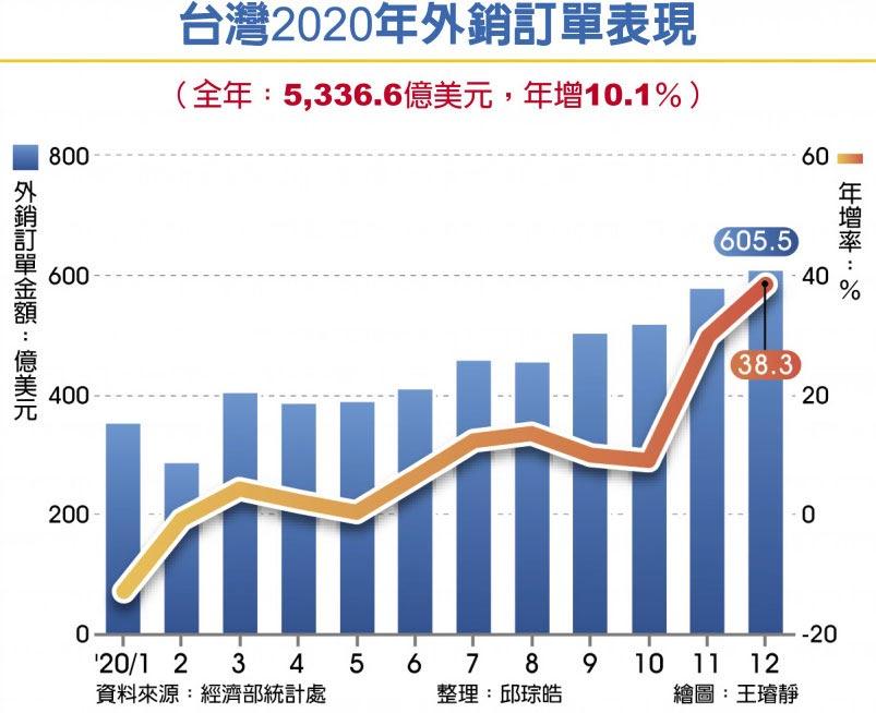 台灣2020年外銷訂單表現