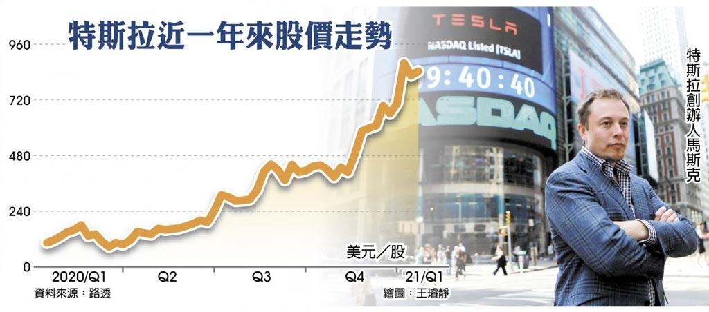 特斯拉近一年来股价走势  特斯拉创办人马斯克