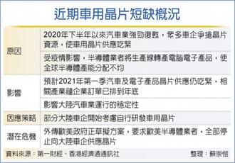 歐美傳停供中國車用晶片