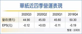 漲價、產能全開 華紙Q1盈面大