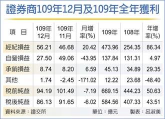 券商去年賺584.56億登頂