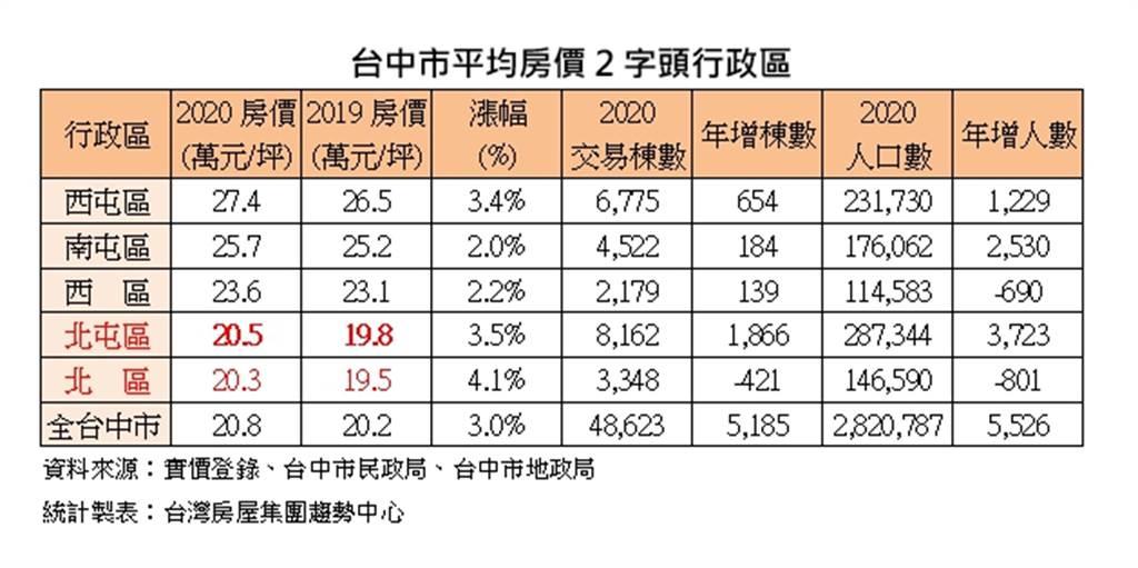 台中市平均房價2字頭行政區