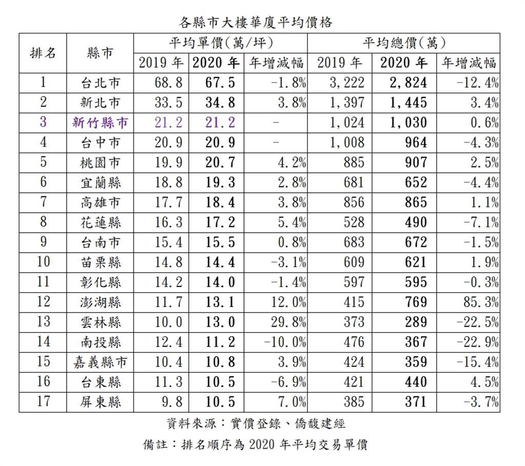 各縣市大樓華廈平均價格