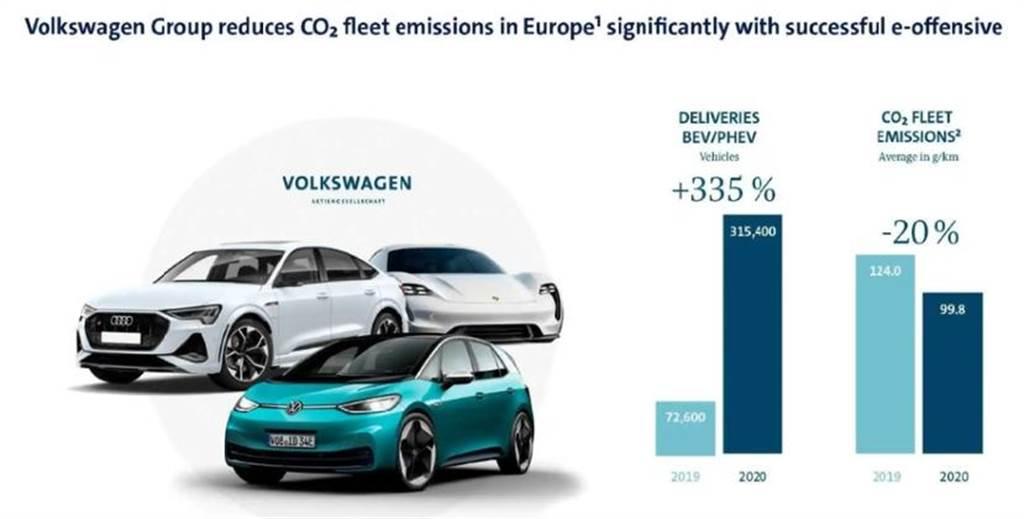 福斯 2020 年碳排放確認超標,恐將面臨近 34 億元巨額罰款