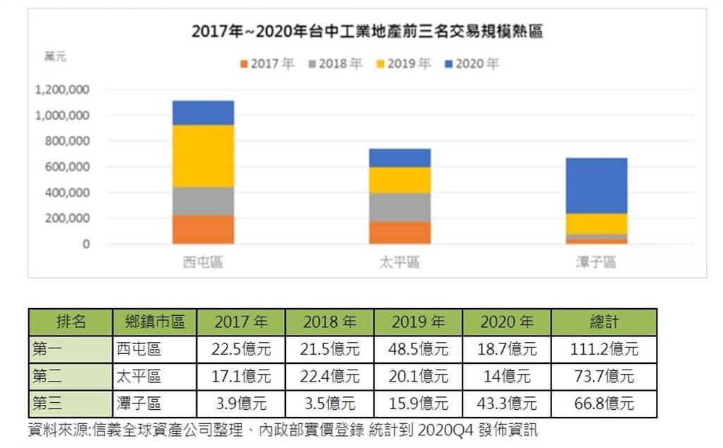 2017年~2020年台中工業地產前三名交易熱區