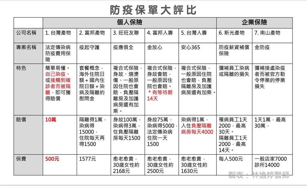 圖為市售7款防疫保單評比。(圖擷自林婉婷醫師臉書)