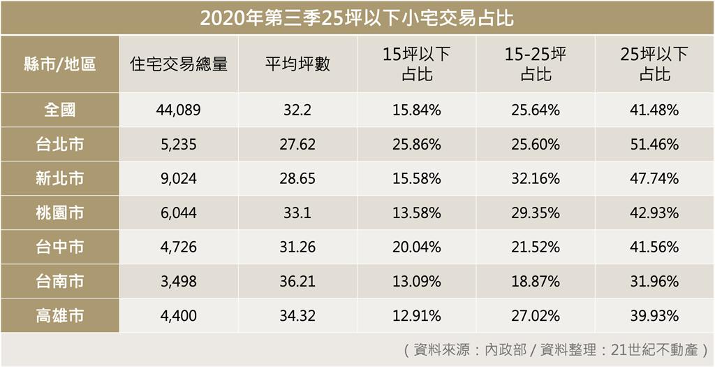 2020年第三季25坪以下小宅交易占比