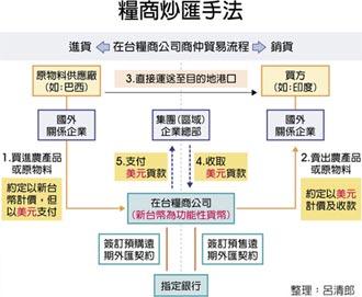 央行严查企业借款炒匯