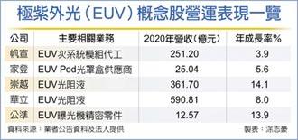 半導體資本支出集中投資EUV產能 EUV概念股 訂單滿到下半年