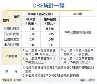 CRS資訊交換國 2021新增英國