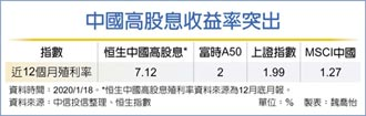價值股補漲 中國高股息利多