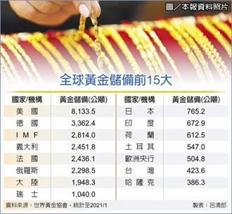 金價大漲 央行黃金年賺1,475億