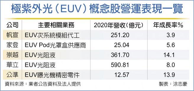 極紫外光(EUV)概念股營運表現一覽
