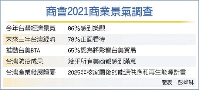 商會2021商業景氣調查