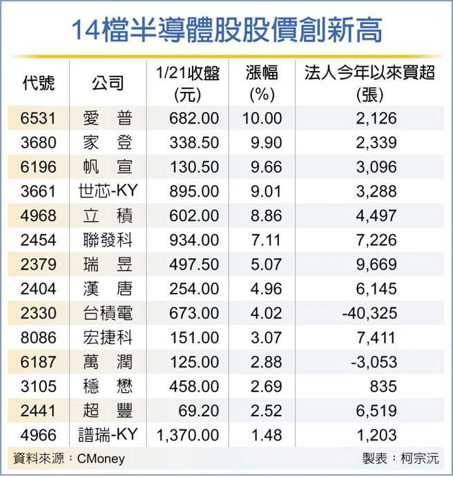 14檔半導體股股價創新高