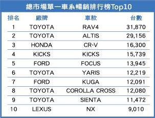 總市場單一車系暢銷排行榜Top10。圖/業者提供