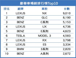 豪華車暢銷排行榜Top10。圖/業者提供