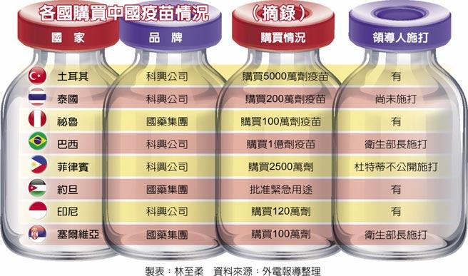 各国购买中国疫苗情况