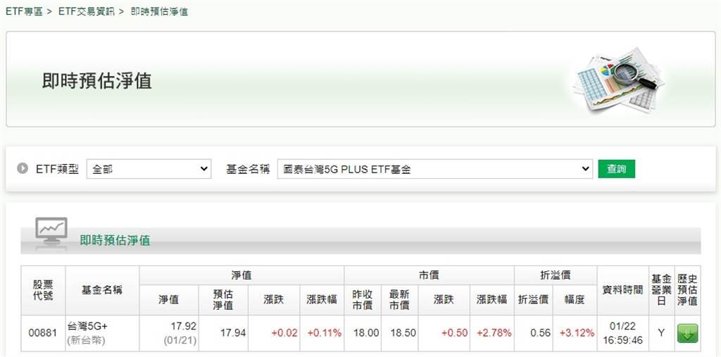 國泰台灣 5G+(00881)即時淨值預估。(翻攝國泰投信網站)