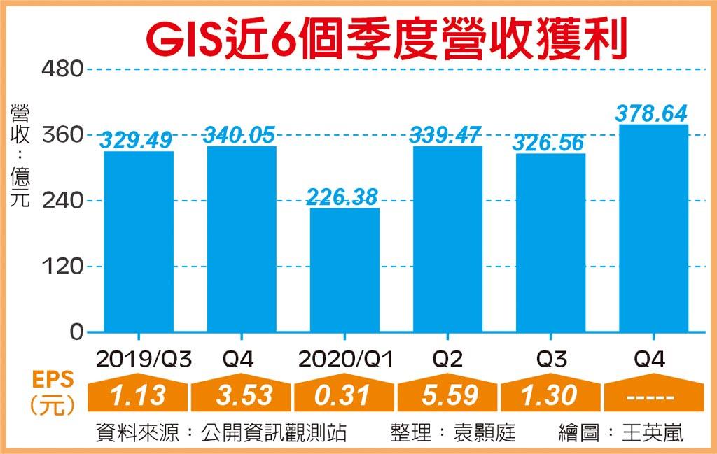 GIS近6個季度營收獲利
